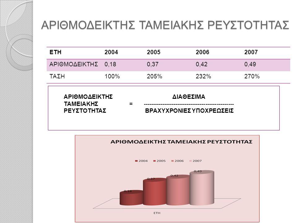 ΑΡΙΘΜΟΔΕΙΚΤΗΣ ΤΑΜΕΙΑΚΗΣ ΡΕΥΣΤΟΤΗΤΑΣ ΑΡΙΘΜΟΔΕΙΚΤΗΣ ΤΑΜΕΙΑΚΗΣ ΡΕΥΣΤΟΤΗΤΑΣ ΕΤΗ2004200520062007 ΑΡΙΘΜΟΔΕΙΚΤΗΣ0,180,370,420,49 ΤΑΣΗ100%205%232%270% ΑΡΙΘΜΟΔ