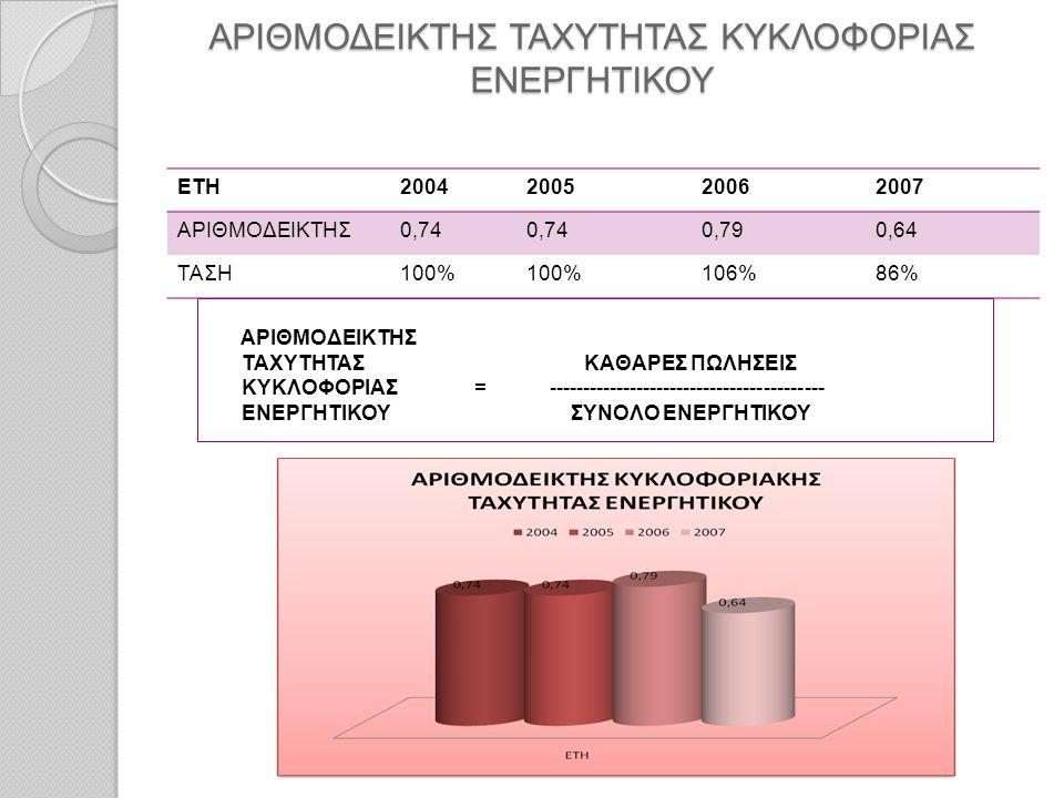 ΑΡΙΘΜΟΔΕΙΚΤΗΣ ΤΑΧΥΤΗΤΑΣ ΚΥΚΛΟΦΟΡΙΑΣ ΕΝΕΡΓΗΤΙΚΟΥ ΕΤΗ2004200520062007 ΑΡΙΘΜΟΔΕΙΚΤΗΣ0,74 0,790,64 ΤΑΣΗ100% 106%86% ΑΡΙΘΜΟΔΕΙΚΤΗΣ ΤΑΧΥΤΗΤΑΣ ΚΑΘΑΡΕΣ ΠΩΛΗΣΕ