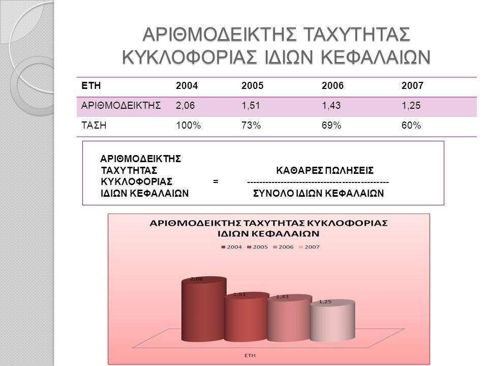 ΑΡΙΘΜΟΔΕΙΚΤΗΣ ΤΑΧΥΤΗΤΑΣ ΚΥΚΛΟΦΟΡΙΑΣ ΙΔΙΩΝ ΚΕΦΑΛΑΙΩΝ ΕΤΗ2004200520062007 ΑΡΙΘΜΟΔΕΙΚΤΗΣ2,061,511,431,25 ΤΑΣΗ100%73%69%60% ΑΡΙΘΜΟΔΕΙΚΤΗΣ ΤΑΧΥΤΗΤΑΣ ΚΑΘΑΡΕ