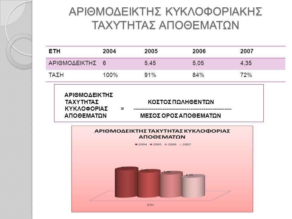 ΑΡΙΘΜΟΔΕΙΚΤΗΣ ΚΥΚΛΟΦΟΡΙΑΚΗΣ ΤΑΧΥΤΗΤΑΣ ΑΠΟΘΕΜΑΤΩΝ ΕΤΗ2004200520062007 ΑΡΙΘΜΟΔΕΙΚΤΗΣ65,455,054,35 ΤΑΣΗ100%91%84%72% ΑΡΙΘΜΟΔΕΙΚΤΗΣ ΤΑΧΥΤΗΤΑΣ ΚΟΣΤΟΣ ΠΩΛΗΘ