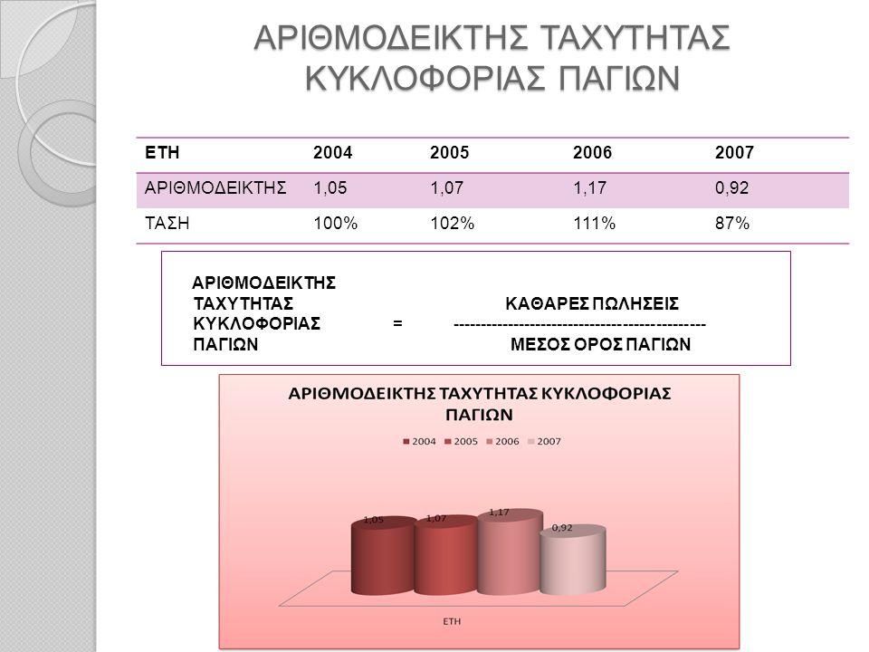 ΑΡΙΘΜΟΔΕΙΚΤΗΣ ΤΑΧΥΤΗΤΑΣ ΚΥΚΛΟΦΟΡΙΑΣ ΠΑΓΙΩΝ ΕΤΗ2004200520062007 ΑΡΙΘΜΟΔΕΙΚΤΗΣ1,051,071,170,92 ΤΑΣΗ100%102%111%87% ΑΡΙΘΜΟΔΕΙΚΤΗΣ ΤΑΧΥΤΗΤΑΣ ΚΑΘΑΡΕΣ ΠΩΛΗΣ