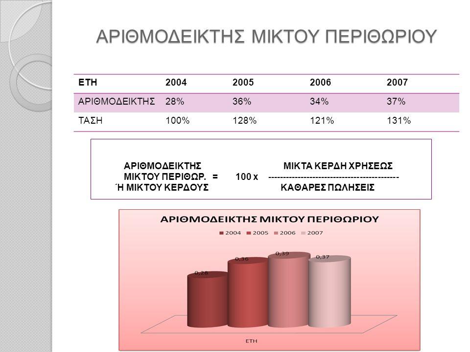 ΑΡΙΘΜΟΔΕΙΚΤΗΣ ΜΙΚΤΟΥ ΠΕΡΙΘΩΡΙΟΥ ΕΤΗ2004200520062007 ΑΡΙΘΜΟΔΕΙΚΤΗΣ28%36%34%37% ΤΑΣΗ100%128%121%131% ΑΡΙΘΜΟΔΕΙΚΤΗΣ ΜΙΚΤΑ ΚΕΡΔΗ ΧΡΗΣΕΩΣ ΜΙΚΤΟΥ ΠΕΡΙΘΩΡ. =
