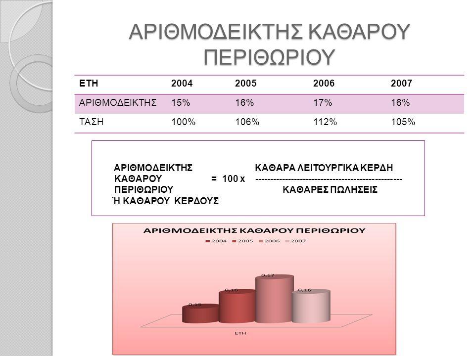 ΑΡΙΘΜΟΔΕΙΚΤΗΣ ΚΑΘΑΡΟΥ ΠΕΡΙΘΩΡΙΟΥ ΕΤΗ2004200520062007 ΑΡΙΘΜΟΔΕΙΚΤΗΣ15%16%17%16% ΤΑΣΗ100%106%112%105% ΑΡΙΘΜΟΔΕΙΚΤΗΣ ΚΑΘΑΡΑ ΛΕΙΤΟΥΡΓΙΚΑ ΚΕΡΔΗ ΚΑΘΑΡΟΥ = 1