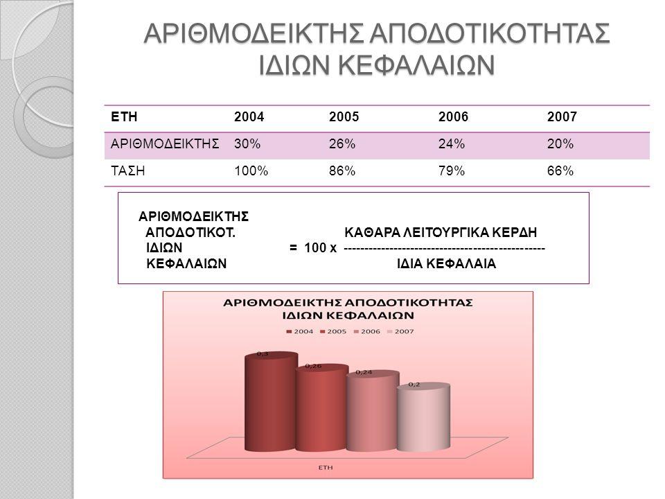 ΑΡΙΘΜΟΔΕΙΚΤΗΣ ΑΠΟΔΟΤΙΚΟΤΗΤΑΣ ΙΔΙΩΝ ΚΕΦΑΛΑΙΩΝ ΕΤΗ2004200520062007 ΑΡΙΘΜΟΔΕΙΚΤΗΣ30%26%24%20% ΤΑΣΗ100%86%79%66% ΑΡΙΘΜΟΔΕΙΚΤΗΣ ΑΠΟΔΟΤΙΚΟΤ. ΚΑΘΑΡΑ ΛΕΙΤΟΥΡΓ