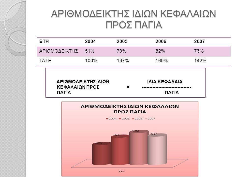 ΑΡΙΘΜΟΔΕΙΚΤΗΣ ΙΔΙΩΝ ΚΕΦΑΛΑΙΩΝ ΠΡΟΣ ΠΑΓΙΑ ΕΤΗ2004200520062007 ΑΡΙΘΜΟΔΕΙΚΤΗΣ51%70%82%73% ΤΑΣΗ100%137%160%142% ΑΡΙΘΜΟΔΕΙΚΤΗΣ ΙΔΙΩΝ ΙΔΙΑ ΚΕΦΑΛΑΙΑ ΚΕΦΑΛΑΙΩ