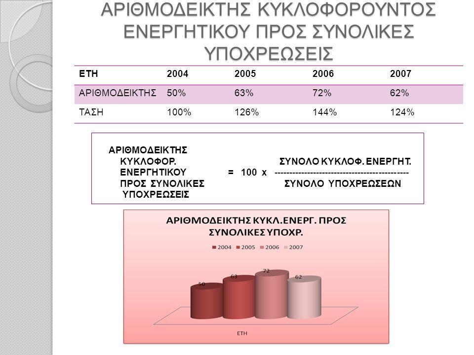 ΑΡΙΘΜΟΔΕΙΚΤΗΣ ΚΥΚΛΟΦΟΡΟΥΝΤΟΣ ΕΝΕΡΓΗΤΙΚΟΥ ΠΡΟΣ ΣΥΝΟΛΙΚΕΣ ΥΠΟΧΡΕΩΣΕΙΣ ΕΤΗ2004200520062007 ΑΡΙΘΜΟΔΕΙΚΤΗΣ50%63%72%62% ΤΑΣΗ100%126%144%124% ΑΡΙΘΜΟΔΕΙΚΤΗΣ Κ