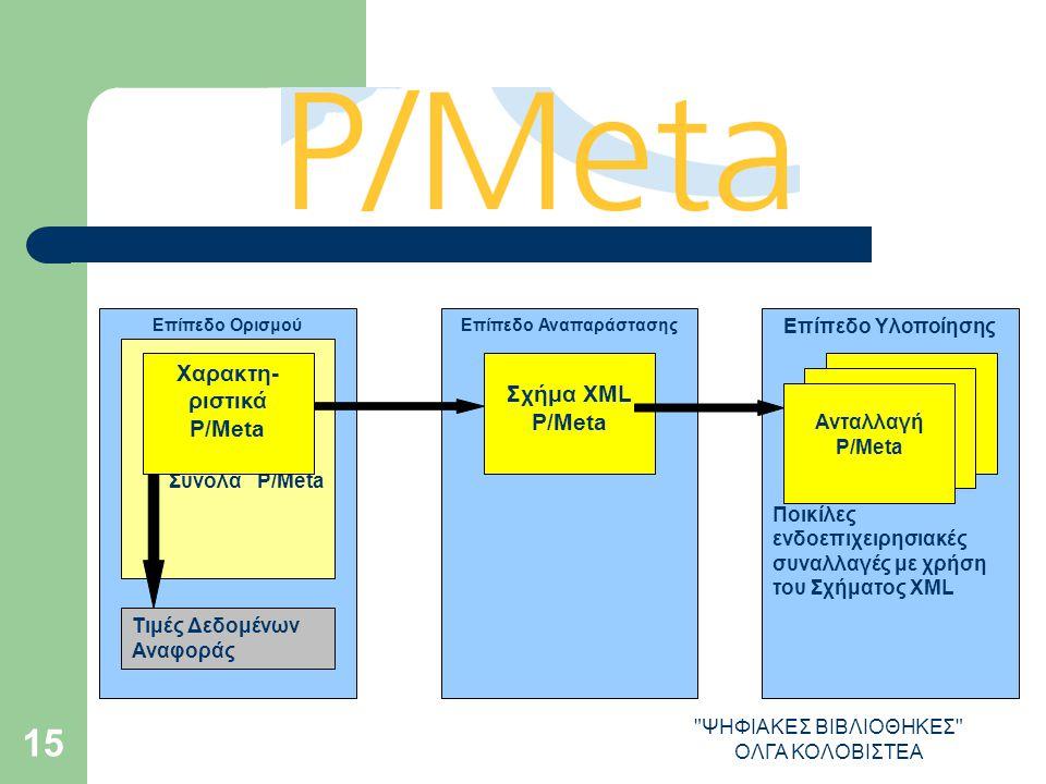 ΨΗΦΙΑΚΕΣ ΒΙΒΛΙΟΘΗΚΕΣ ΟΛΓΑ ΚΟΛΟΒΙΣΤΕΑ 15 Σύνολα P/Meta Χαρακτη- ριστικά P/Meta Σχήμα XML P/Meta Τιμές Δεδομένων Αναφοράς Επίπεδο ΟρισμούΕπίπεδο Αναπαράστασης Ποικίλες ενδοεπιχειρησιακές συναλλαγές με χρήση του Σχήματος XML Ανταλλαγή P/Meta Επίπεδο Υλοποίησης