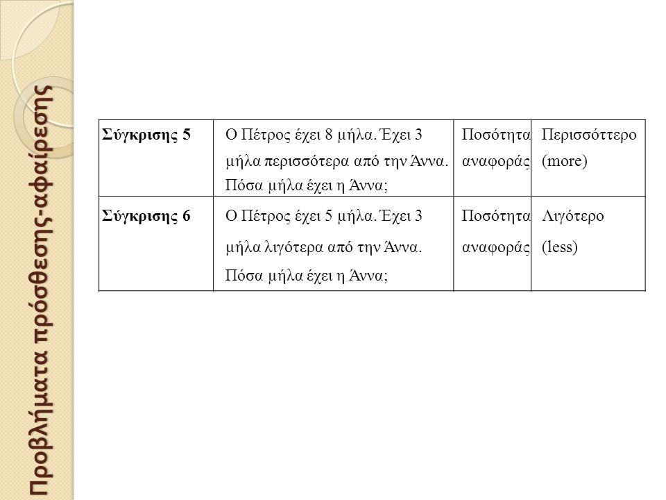 Σύγκρισης 5Ο Πέτρος έχει 8 µήλα. Έχει 3ΠοσότηταΠερισσόττερο µήλα περισσότερα από την Άννα.αναφοράς(more) Πόσα µήλα έχει η Άννα; Σύγκρισης 6Ο Πέτρος έχ