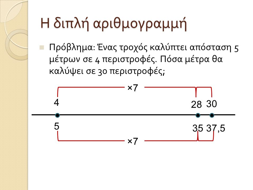 Η διπλή αριθμογραμμή Πρόβλημα : Ένας τροχός καλύπτει απόσταση 5 μέτρων σε 4 περιστροφές. Πόσα μέτρα θα καλύψει σε 30 περιστροφές ; 37,5 5 4 28 30 35 ×