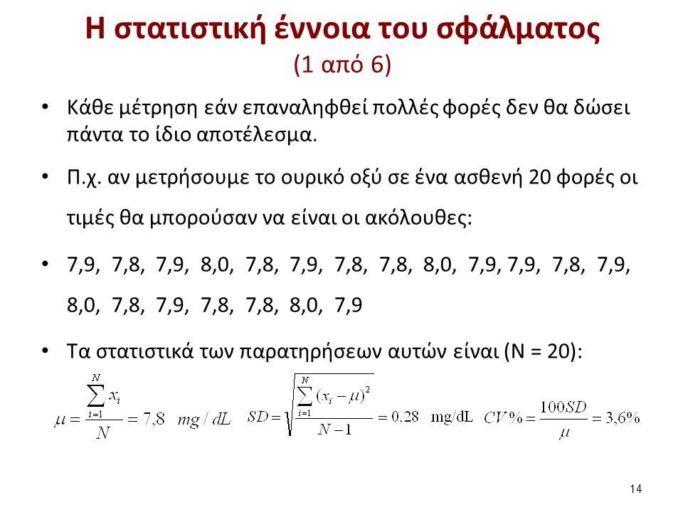 Η στατιστική έννοια του σφάλματος (1 από 6) Κάθε μέτρηση εάν επαναληφθεί πολλές φορές δεν θα δώσει πάντα το ίδιο αποτέλεσμα. Π.χ. αν μετρήσουμε το ουρ