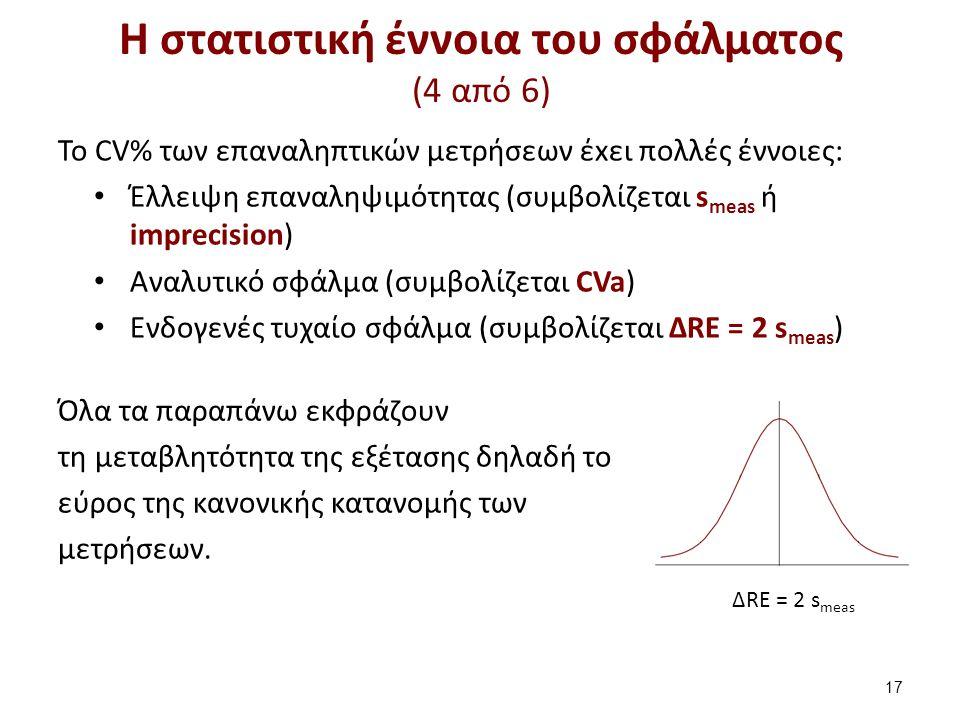 ΔRE = 2 s meas Η στατιστική έννοια του σφάλματος (4 από 6) To CV% των επαναληπτικών μετρήσεων έxει πολλές έννοιες: Έλλειψη επαναληψιμότητας (συμβολίζε