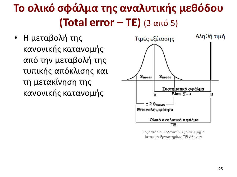 Το ολικό σφάλμα της αναλυτικής μεθόδου (Total error – TE) (3 από 5) Η μεταβολή της κανονικής κατανομής από την μεταβολή της τυπικής απόκλισης και τη μ