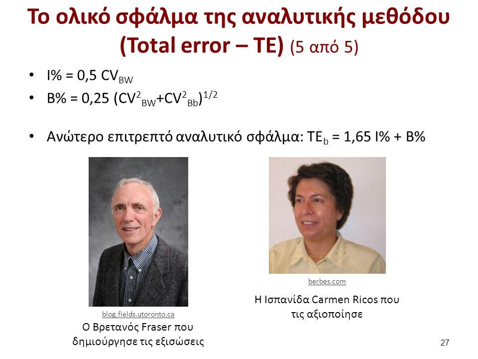 Ο Βρετανός Fraser που δημιούργησε τις εξισώσεις H Iσπανίδα Carmen Ricos που τις αξιοποίησε Το ολικό σφάλμα της αναλυτικής μεθόδου (Total error – TE) (