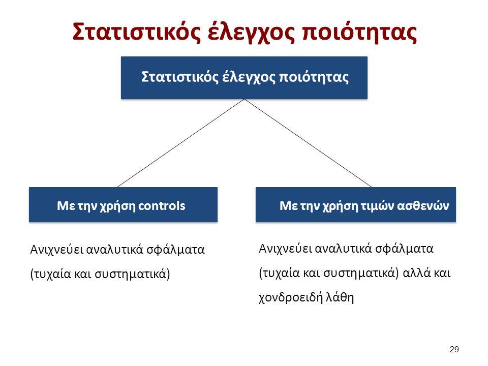 Στατιστικός έλεγχος ποιότητας Με την χρήση controlsΜε την χρήση τιμών ασθενών Στατιστικός έλεγχος ποιότητας 29 Ανιχνεύει αναλυτικά σφάλματα (τυχαία κα