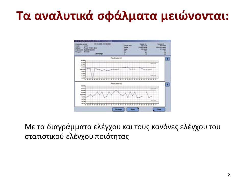 Τα αναλυτικά σφάλματα μειώνονται: 8 Mε τα διαγράμματα ελέγχου και τους κανόνες ελέγχου του στατιστικού ελέγχου ποιότητας
