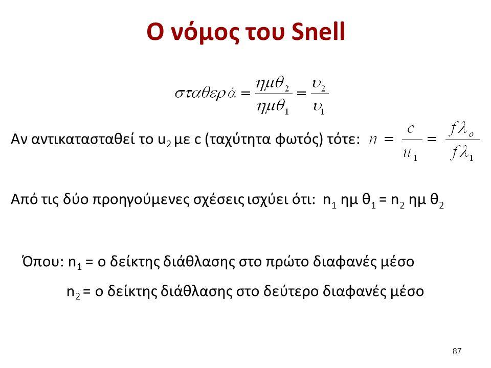 O νόμος του Snell Aν αντικατασταθεί το u 2 με c (ταχύτητα φωτός) τότε: Από τις δύο προηγούμενες σχέσεις ισχύει ότι: n 1 ημ θ 1 = n 2 ημ θ 2 Όπου: n 1