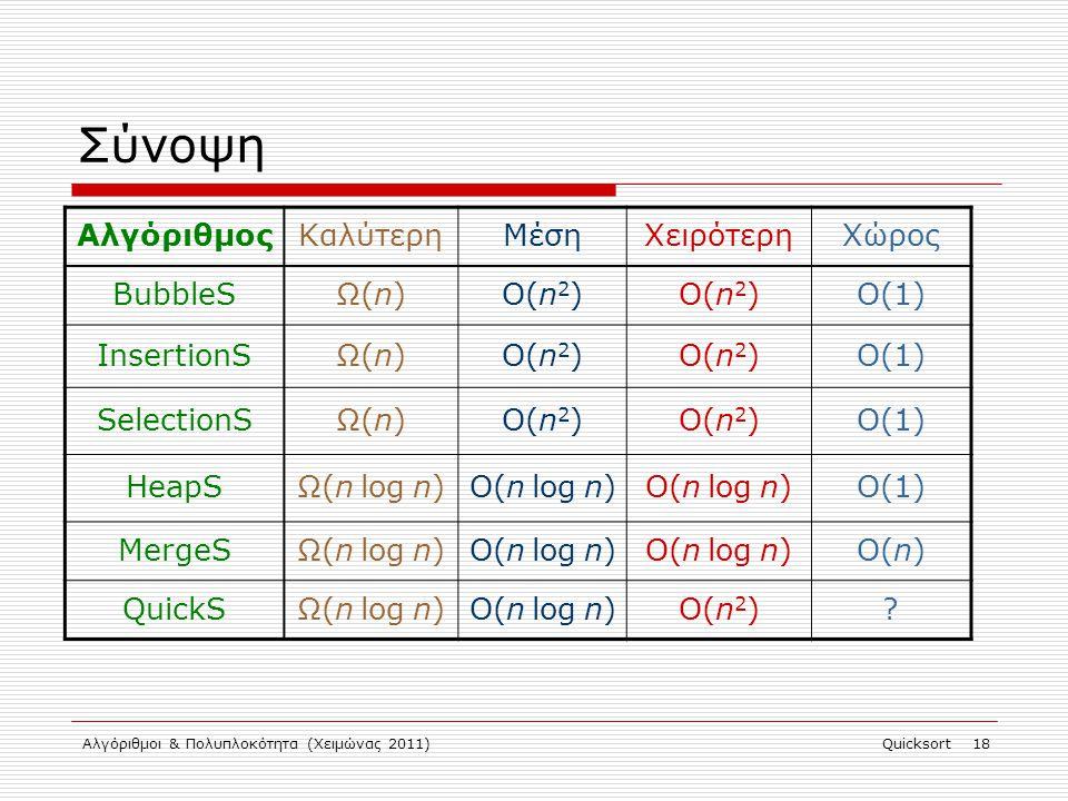 Αλγόριθμοι & Πολυπλοκότητα (Χειμώνας 2011)Quicksort 18 Σύνοψη ΑλγόριθμοςΚαλύτερηΜέσηΧειρότερηΧώρος BubbleSΩ(n)Ω(n)O(n 2 ) O(1) InsertionSΩ(n)O(n 2 ) O(1) SelectionSΩ(n)Ω(n)O(n 2 ) O(1) HeapSΩ(n log n)Ο(n log n)O(n log n)O(1) MergeSΩ(n log n)Ο(n log n)O(n log n)O(n) QuickSΩ(n log n)Ο(n log n)O(n 2 )