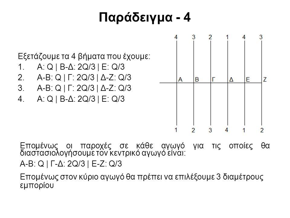 Παράδειγμα - 4 Εξετάζουμε τα 4 βήματα που έχουμε: 1.Α: Q | Β-Δ: 2Q/3 | Ε: Q/3 2.Α-Β: Q | Γ: 2Q/3 | Δ-Ζ: Q/3 3.Α-Β: Q | Γ: 2Q/3 | Δ-Ζ: Q/3 4.Α: Q | Β-Δ