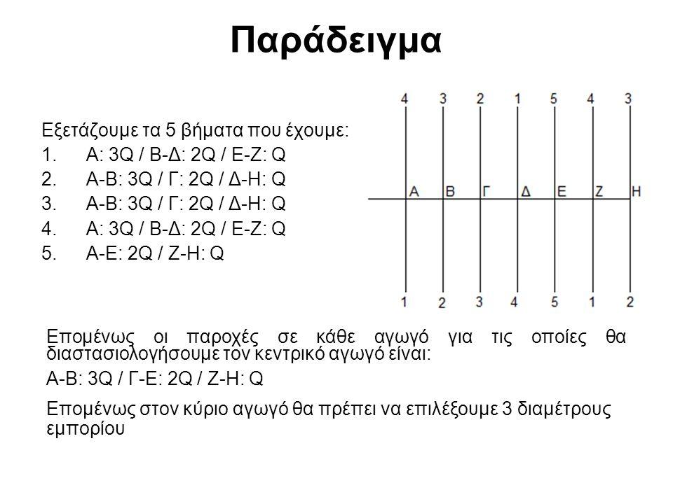 Παράδειγμα Εξετάζουμε τα 5 βήματα που έχουμε: 1.Α: 3Q / Β-Δ: 2Q / Ε-Ζ: Q 2.Α-Β: 3Q / Γ: 2Q / Δ-Η: Q 3.Α-Β: 3Q / Γ: 2Q / Δ-Η: Q 4.Α: 3Q / Β-Δ: 2Q / Ε-Ζ