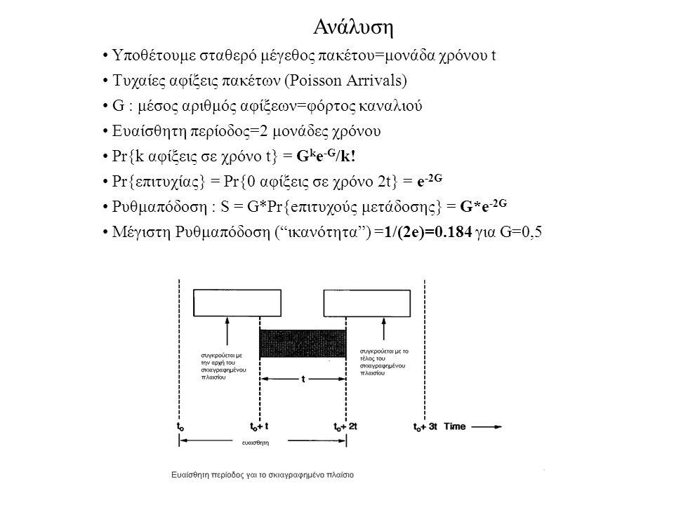 Ανάλυση Υποθέτουμε σταθερό μέγεθος πακέτου=μονάδα χρόνου t Τυχαίες αφίξεις πακέτων (Poisson Arrivals) G : μέσος αριθμός αφίξεων=φόρτος καναλιού Ευαίσθητη περίοδος=2 μονάδες χρόνου Pr{k αφίξεις σε χρόνο t} = G k e -G /k.