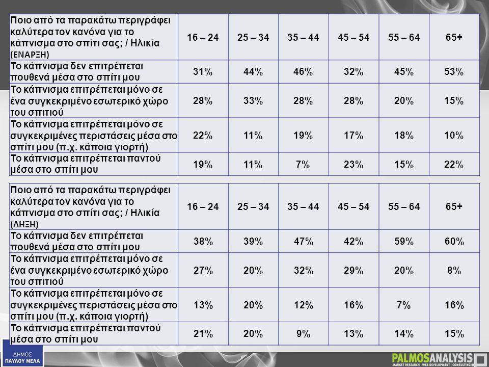 Ποιο από τα παρακάτω περιγράφει καλύτερα τον κανόνα για το κάπνισμα στο σπίτι σας; / Ηλικία (ΕΝΑΡΞΗ) 16 – 2425 – 3435 – 4445 – 5455 – 6465+ Το κάπνισμα δεν επιτρέπεται πουθενά μέσα στο σπίτι μου 31%44%46%32%45%53% Το κάπνισμα επιτρέπεται μόνο σε ένα συγκεκριμένο εσωτερικό χώρο του σπιτιού 28%33%28% 20%15% Το κάπνισμα επιτρέπεται μόνο σε συγκεκριμένες περιστάσεις μέσα στο σπίτι μου (π.χ.