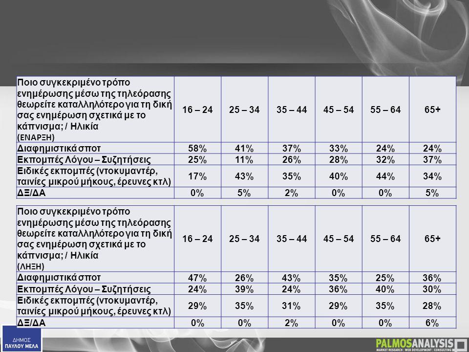  Ποιο συγκεκριμένο τρόπο ενημέρωσης μέσω της τηλεόρασης θεωρείτε καταλληλότερο για τη δική σας ενημέρωση σχετικά με το κάπνισμα; / Ηλικία (ΕΝΑΡΞΗ) 16 – 2425 – 3435 – 4445 – 5455 – 6465+ Διαφημιστικά σποτ58%41%37%33%24% Εκπομπές Λόγου – Συζητήσεις25%11%26%28%32%37% Ειδικές εκπομπές (ντοκυμαντέρ, ταινίες μικρού μήκους, έρευνες κτλ) 17%43%35%40%44%34% ΔΞ/ΔΑ0%5%2%0% 5%  Ποιο συγκεκριμένο τρόπο ενημέρωσης μέσω της τηλεόρασης θεωρείτε καταλληλότερο για τη δική σας ενημέρωση σχετικά με το κάπνισμα; / Ηλικία (ΛΗΞΗ) 16 – 2425 – 3435 – 4445 – 5455 – 6465+ Διαφημιστικά σποτ 47%26%43%35%25%36% Εκπομπές Λόγου – Συζητήσεις 24%39%24%36%40%30% Ειδικές εκπομπές (ντοκυμαντέρ, ταινίες μικρού μήκους, έρευνες κτλ) 29%35%31%29%35%28% ΔΞ/ΔΑ 0% 2%0% 6%