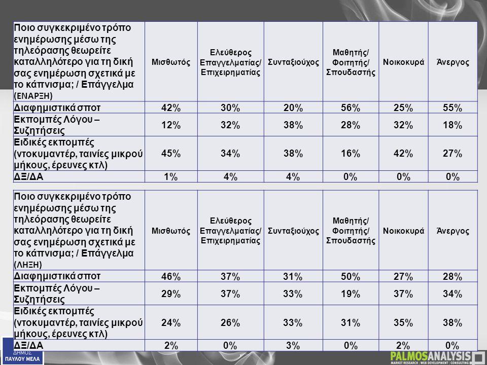  Ποιο συγκεκριμένο τρόπο ενημέρωσης μέσω της τηλεόρασης θεωρείτε καταλληλότερο για τη δική σας ενημέρωση σχετικά με το κάπνισμα; / Επάγγελμα (ΕΝΑΡΞΗ) Μισθωτός Ελεύθερος Επαγγελματίας/ Επιχειρηματίας Συνταξιούχος Μαθητής/ Φοιτητής/ Σπουδαστής ΝοικοκυράΆνεργος Διαφημιστικά σποτ42%30%20%56%25%55% Εκπομπές Λόγου – Συζητήσεις 12%32%38%28%32%18% Ειδικές εκπομπές (ντοκυμαντέρ, ταινίες μικρού μήκους, έρευνες κτλ) 45%34%38%16%42%27% ΔΞ/ΔΑ1%4% 0%  Ποιο συγκεκριμένο τρόπο ενημέρωσης μέσω της τηλεόρασης θεωρείτε καταλληλότερο για τη δική σας ενημέρωση σχετικά με το κάπνισμα; / Επάγγελμα (ΛΗΞΗ) Μισθωτός Ελεύθερος Επαγγελματίας/ Επιχειρηματίας Συνταξιούχος Μαθητής/ Φοιτητής/ Σπουδαστής ΝοικοκυράΆνεργος Διαφημιστικά σποτ 46%37%31%50%27%28% Εκπομπές Λόγου – Συζητήσεις 29%37%33%19%37%34% Ειδικές εκπομπές (ντοκυμαντέρ, ταινίες μικρού μήκους, έρευνες κτλ) 24%26%33%31%35%38% ΔΞ/ΔΑ 2%0%3%0%2%0%