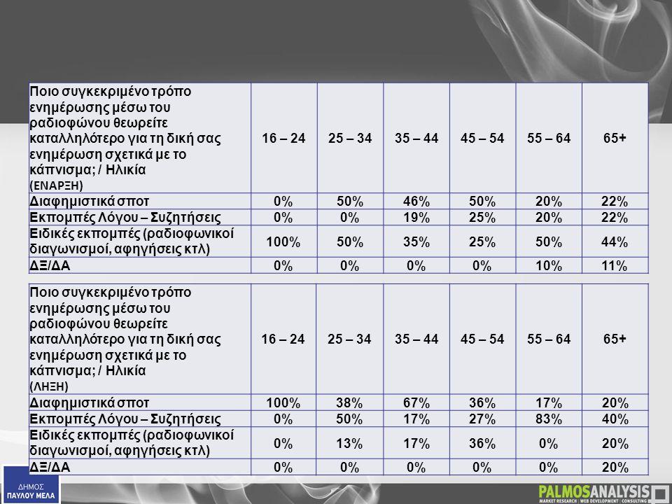  Ποιο συγκεκριμένο τρόπο ενημέρωσης μέσω του ραδιοφώνου θεωρείτε καταλληλότερο για τη δική σας ενημέρωση σχετικά με το κάπνισμα; / Ηλικία (ΕΝΑΡΞΗ) 16 – 2425 – 3435 – 4445 – 5455 – 6465+ Διαφημιστικά σποτ0%50%46%50%20%22% Εκπομπές Λόγου – Συζητήσεις0% 19%25%20%22% Ειδικές εκπομπές (ραδιοφωνικοί διαγωνισμοί, αφηγήσεις κτλ) 100%50%35%25%50%44% ΔΞ/ΔΑ0% 10%11%  Ποιο συγκεκριμένο τρόπο ενημέρωσης μέσω του ραδιοφώνου θεωρείτε καταλληλότερο για τη δική σας ενημέρωση σχετικά με το κάπνισμα; / Ηλικία (ΛΗΞΗ) 16 – 2425 – 3435 – 4445 – 5455 – 6465+ Διαφημιστικά σποτ 100%38%67%36%17%20% Εκπομπές Λόγου – Συζητήσεις 0%50%17%27%83%40% Ειδικές εκπομπές (ραδιοφωνικοί διαγωνισμοί, αφηγήσεις κτλ) 0%13%17%36%0%20% ΔΞ/ΔΑ 0% 20%
