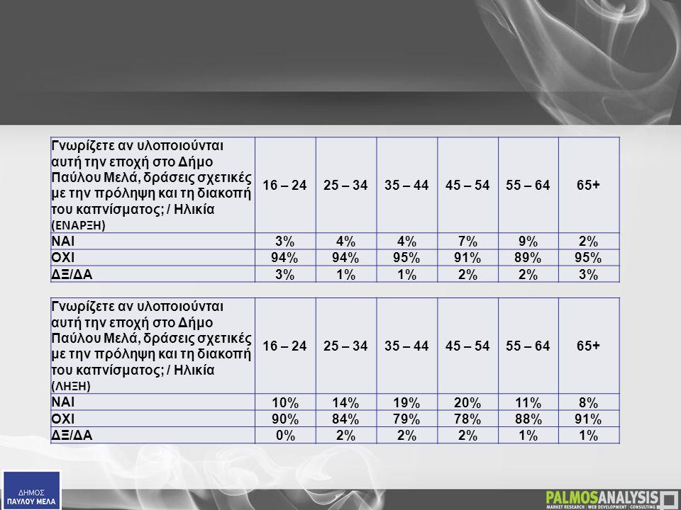 Γνωρίζετε αν υλοποιούνται αυτή την εποχή στο Δήμο Παύλου Μελά, δράσεις σχετικές με την πρόληψη και τη διακοπή του καπνίσματος; / Ηλικία (ΕΝΑΡΞΗ) 16 – 2425 – 3435 – 4445 – 5455 – 6465+ ΝΑΙ3%4% 7%9%2% ΟΧΙ94% 95%91%89%95% ΔΞ/ΔΑ3%1% 2% 3% Γνωρίζετε αν υλοποιούνται αυτή την εποχή στο Δήμο Παύλου Μελά, δράσεις σχετικές με την πρόληψη και τη διακοπή του καπνίσματος; / Ηλικία (ΛΗΞΗ) 16 – 2425 – 3435 – 4445 – 5455 – 6465+ ΝΑΙ 10%14%19%20%11%8% ΟΧΙ 90%84%79%78%88%91% ΔΞ/ΔΑ 0%2% 1%