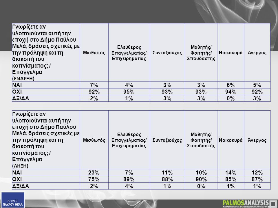 Γνωρίζετε αν υλοποιούνται αυτή την εποχή στο Δήμο Παύλου Μελά, δράσεις σχετικές με την πρόληψη και τη διακοπή του καπνίσματος; / Επάγγελμα (ΕΝΑΡΞΗ) Μισθωτός Ελεύθερος Επαγγελματίας/ Επιχειρηματίας Συνταξιούχος Μαθητής/ Φοιτητής/ Σπουδαστής ΝοικοκυράΆνεργος ΝΑΙ7%4%3% 6%5% ΟΧΙ92%95%93% 94%92% ΔΞ/ΔΑ2%1%3% 0%3% Γνωρίζετε αν υλοποιούνται αυτή την εποχή στο Δήμο Παύλου Μελά, δράσεις σχετικές με την πρόληψη και τη διακοπή του καπνίσματος; / Επάγγελμα (ΛΗΞΗ) Μισθωτός Ελεύθερος Επαγγελματίας/ Επιχειρηματίας Συνταξιούχος Μαθητής/ Φοιτητής/ Σπουδαστής ΝοικοκυράΆνεργος ΝΑΙ 23%7%11%10%14%12% ΟΧΙ 75%89%88%90%85%87% ΔΞ/ΔΑ 2%4%1%0%1%