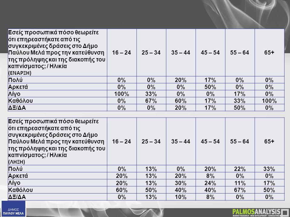  Εσείς προσωπικά πόσο θεωρείτε ότι επηρεαστήκατε από τις συγκεκριμένες δράσεις στο Δήμο Παύλου Μελά προς την κατεύθυνση της πρόληψης και της διακοπής του καπνίσματος; / Ηλικία (ΕΝΑΡΞΗ) 16 – 2425 – 3435 – 4445 – 5455 – 6465+ Πολύ0% 20%17%0% Αρκετά0% 50%0% Λίγο100%33%0% 17%0% Καθόλου0%67%60%17%33%100% ΔΞ/ΔΑ0% 20%17%50%0%  Εσείς προσωπικά πόσο θεωρείτε ότι επηρεαστήκατε από τις συγκεκριμένες δράσεις στο Δήμο Παύλου Μελά προς την κατεύθυνση της πρόληψης και της διακοπής του καπνίσματος; / Ηλικία (ΛΗΞΗ) 16 – 2425 – 3435 – 4445 – 5455 – 6465+ Πολύ 0%13%0%20%22%33% Αρκετά 20%13%20%8%0% Λίγο 20%13%30%24%11%17% Καθόλου 60%50%40% 67%50% ΔΞ/ΔΑ 0%13%10%8%0%