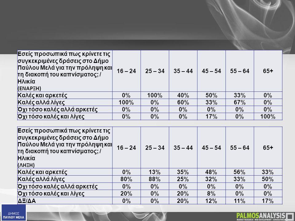  Εσείς προσωπικά πως κρίνετε τις συγκεκριμένες δράσεις στο Δήμο Παύλου Μελά για την πρόληψη και τη διακοπή του καπνίσματος; / Ηλικία (ΕΝΑΡΞΗ) 16 – 2425 – 3435 – 4445 – 5455 – 6465+ Καλές και αρκετές0%100%40%50%33%0% Καλές αλλά λίγες100%0%60%33%67%0% Όχι τόσο καλές αλλά αρκετές0% Όχι τόσο καλές και λίγες0% 17%0%100%  Εσείς προσωπικά πως κρίνετε τις συγκεκριμένες δράσεις στο Δήμο Παύλου Μελά για την πρόληψη και τη διακοπή του καπνίσματος; / Ηλικία (ΛΗΞΗ) 16 – 2425 – 3435 – 4445 – 5455 – 6465+ Καλές και αρκετές 0%13%35%48%56%33% Καλές αλλά λίγες 80%88%25%32%33%50% Όχι τόσο καλές αλλά αρκετές 0% Όχι τόσο καλές και λίγες 20%0%20%8%0% ΔΞ/ΔΑ0% 20%12%11%17%
