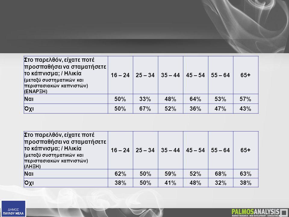  Στο παρελθόν, είχατε ποτέ προσπαθήσει να σταματήσετε το κάπνισμα; / Ηλικία (μεταξύ συστηματικών και περιστασιακών καπνιστών) (ΕΝΑΡΞΗ) 16 – 2425 – 3435 – 4445 – 5455 – 6465+ Ναι50%33%48%64%53%57% Όχι50%67%52%36%47%43%  Στο παρελθόν, είχατε ποτέ προσπαθήσει να σταματήσετε το κάπνισμα; / Ηλικία (μεταξύ συστηματικών και περιστασιακών καπνιστών) (ΛΗΞΗ) 16 – 2425 – 3435 – 4445 – 5455 – 6465+ Ναι 62%50%59%52%68%63% Όχι 38%50%41%48%32%38%