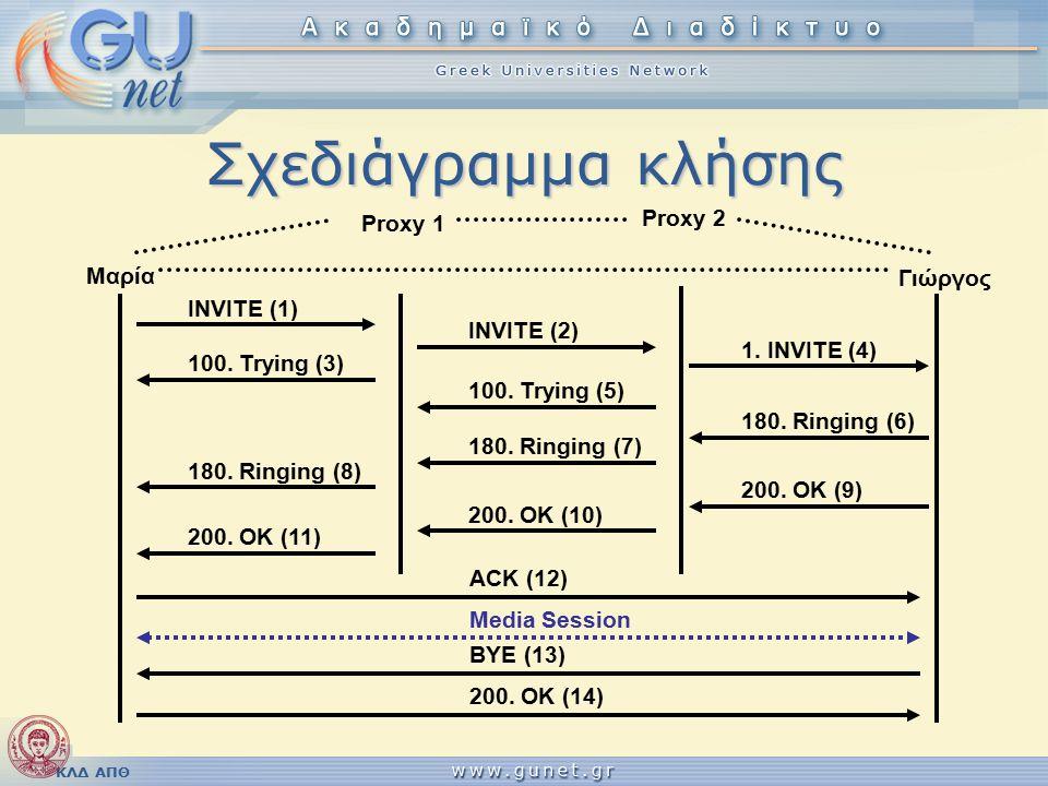 ΚΛΔ ΑΠΘ Σχεδιάγραμμα κλήσης Μαρία Proxy 1 Γιώργος Proxy 2 INVITE (1) INVITE (2) 1.