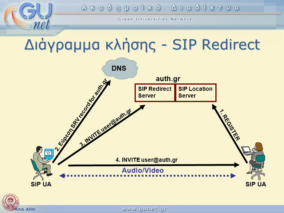 ΚΛΔ ΑΠΘ Διάγραμμα κλήσης - SIP Redirect SIP UA DNS 2. Εύρεση SRV record for auth.gr SIP Redirect Server SIP Location Server 3. INVITE user@auth.gr 1.