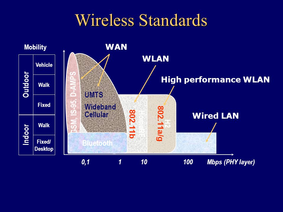 Wired LAN High performance WLAN H2 802.11a/g HomeRF 802.11b WLAN Mbps (PHY layer)1101000,1 Outdoor Fixed Walk Vehicle Indoor Fixed/ Desktop Walk Mobility Wireless Standards UMTS Wideband Cellular WAN GSM, IS-95, D-AMPS Bluetooth