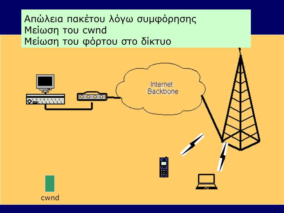 Απώλεια πακέτου λόγω συμφόρησης Μείωση του cwnd Μείωση του φόρτου στο δίκτυο