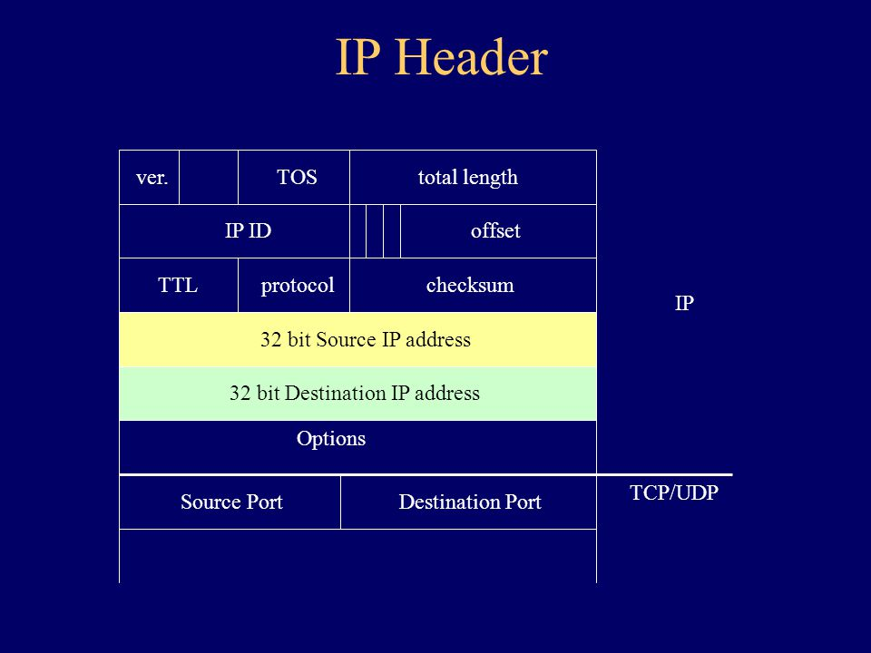 32 bit Source IP address 32 bit Destination IP address Options Source PortDestination Port TCP/UDP IP protocolchecksumTTL IP ID ver.TOStotal length offset IP Header