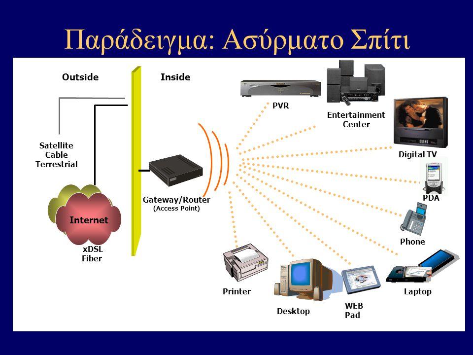 Desktop WEB Pad Gateway/Router (Access Point) Printer PVR Entertainment Center Inside Laptop PDA Digital TV Phone xDSL Fiber Internet Satellite Cable