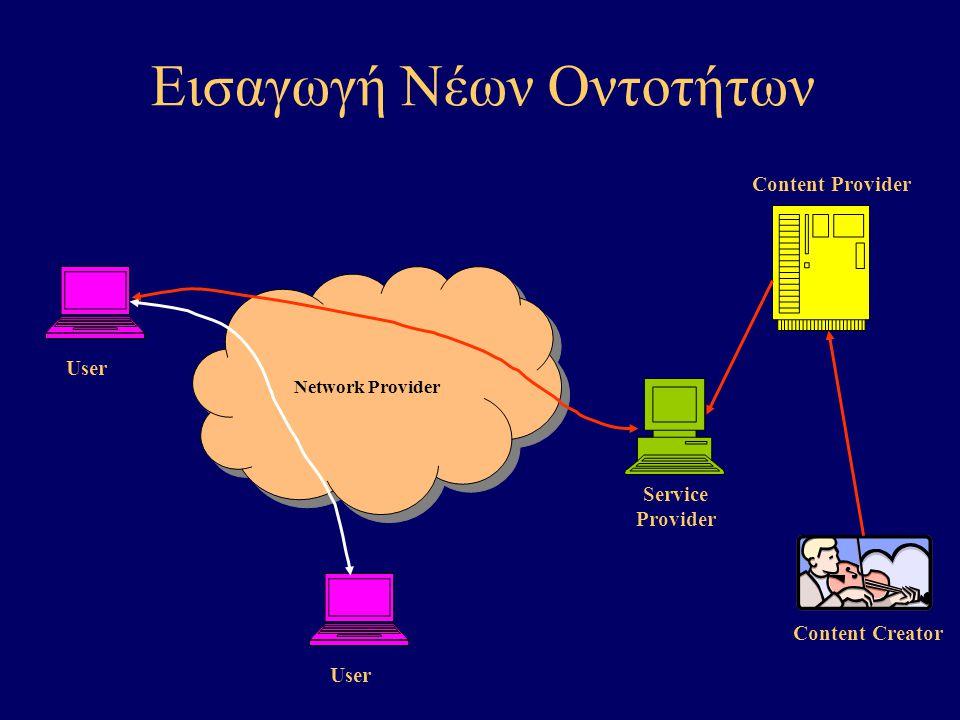 Εισαγωγή Νέων Οντοτήτων Network Provider User Content Creator Service Provider Content Provider