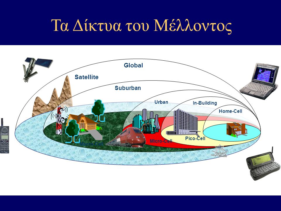 Satellite Micro-Cell Urban In-Building Pico-Cell Global Suburban Home-Cell Macro-Cell dik Τα Δίκτυα του Μέλλοντος