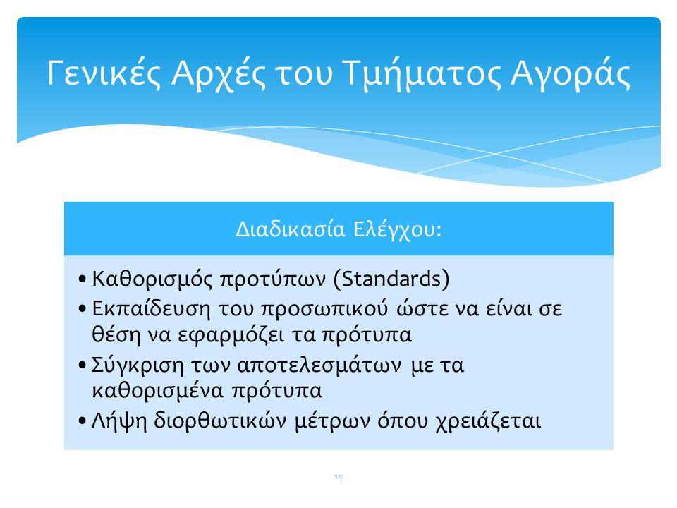 Διαδικασία Ελέγχου: Καθορισμός προτύπων (Standards) Εκπαίδευση του προσωπικού ώστε να είναι σε θέση να εφαρμόζει τα πρότυπα Σύγκριση των αποτελεσμάτων