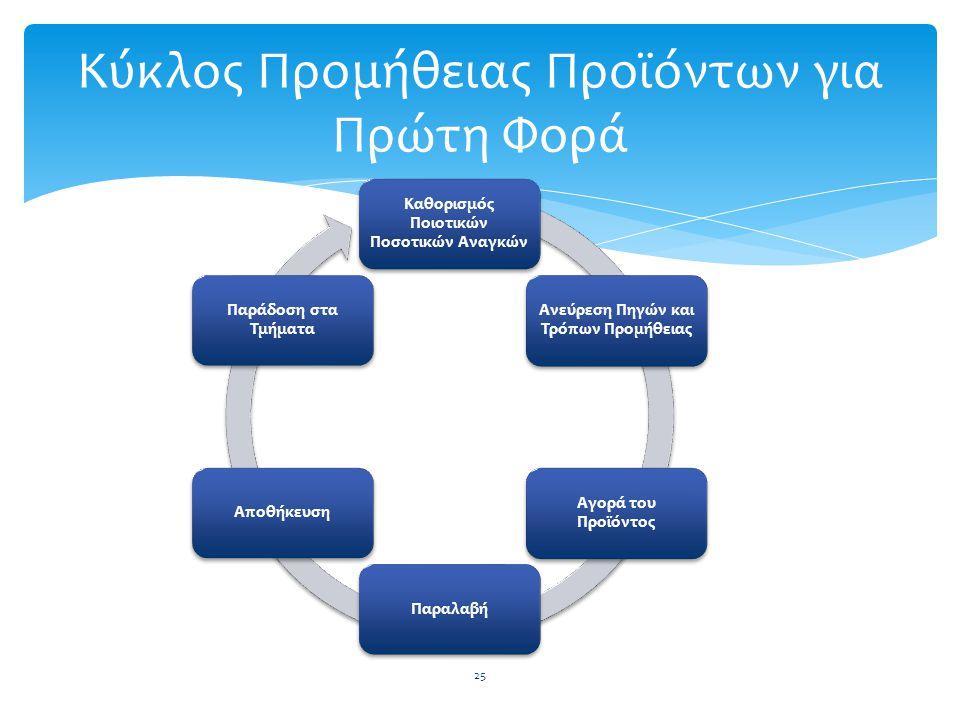 Καθορισμός Ποιοτικών Ποσοτικών Αναγκών Ανεύρεση Πηγών και Τρόπων Προμήθειας Αγορά του Προϊόντος ΠαραλαβήΑποθήκευση Παράδοση στα Τμήματα Κύκλος Προμήθε