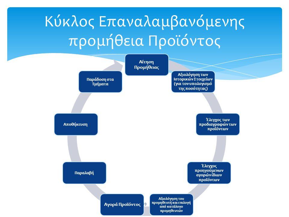 Αίτηση Προμήθειας Αξιολόγηση των Ιστορικών Στοιχείων (για τον υπολογισμό της ποσότητας) Έλεγχος των προδιαγραφών των προϊόντων Έλεγχος προηγούμενων αγ