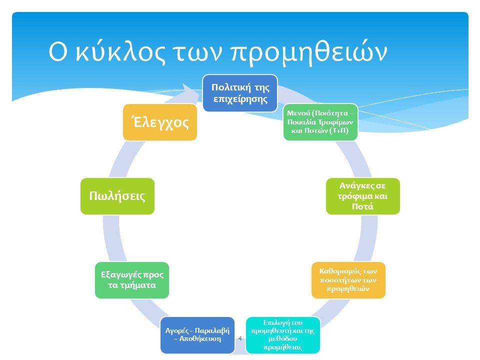 Πολιτική της επιχείρησης Μενού (Ποιότητα – Ποικιλία Τροφίμων και Ποτών (Τ+Π) Ανάγκες σε τρόφιμα και Ποτά Καθορισμός των ποσοτήτων των προμηθειών Επιλο