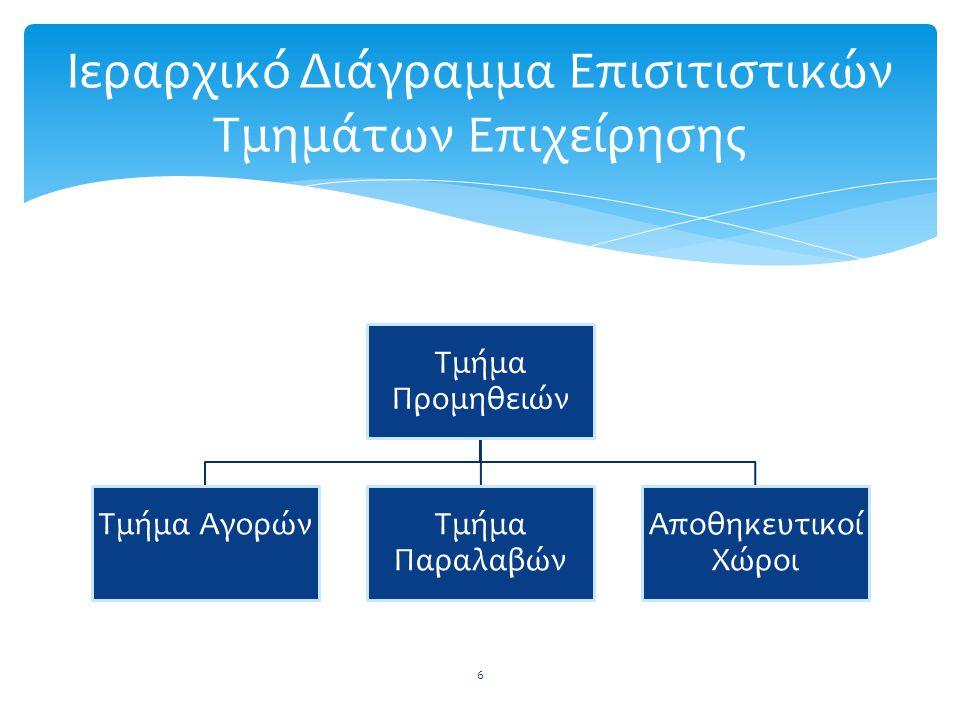 Ιεραρχικό Διάγραμμα Επισιτιστικών Τμημάτων Επιχείρησης Τμήμα Προμηθειών Τμήμα ΑγορώνΤμήμα Παραλαβών Αποθηκευτικοί Χώροι 6