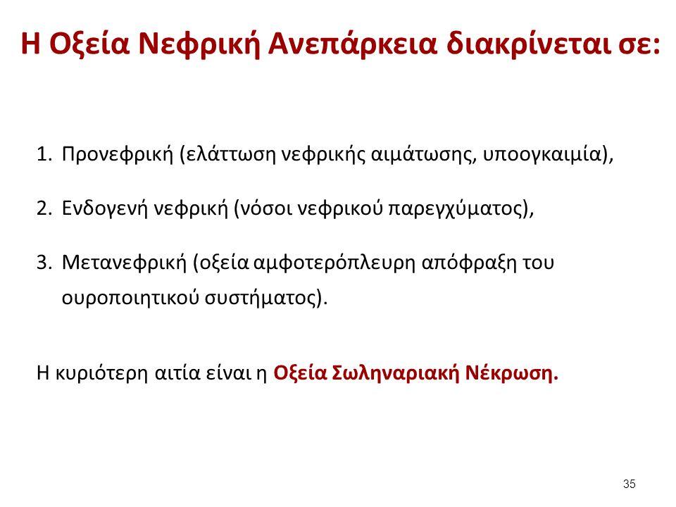 Η Οξεία Νεφρική Ανεπάρκεια διακρίνεται σε: 1.Προνεφρική (ελάττωση νεφρικής αιμάτωσης, υποογκαιμία), 2.Ενδογενή νεφρική (νόσοι νεφρικού παρεγχύματος), 3.Μετανεφρική (οξεία αμφοτερόπλευρη απόφραξη του ουροποιητικού συστήματος).