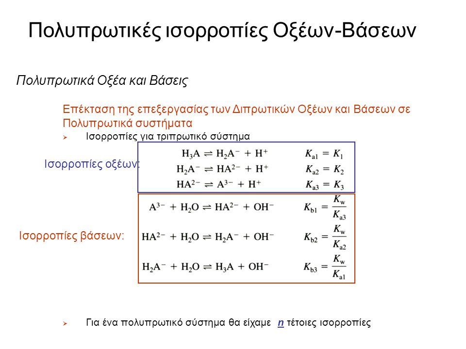 Πολυπρωτικές ισορροπίες Οξέων-Βάσεων Ρυθμιστικά διπρωτικών Παράδειγμα 2:  Πόσα milliliters 0.202 M NaOH θα πρέπει να προστεθούν σε 25.0 mL 0.0233 M σ