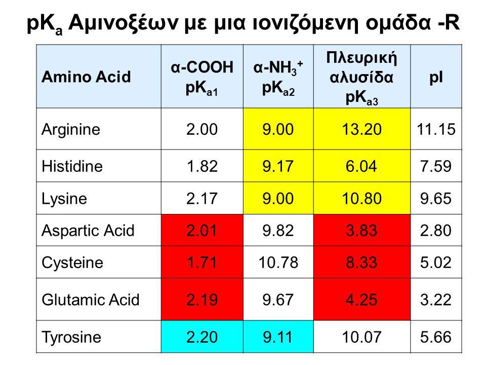 Ρόλος των αμινοξέων στην γενική οξεοβασική κατάλυση