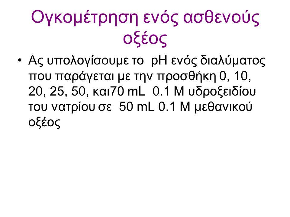 Τα ΚΑΛΑ ρυθμιστικά διαλύματα pK περιοχή 6-8 (φυσιολογικού pH) δεν κάνουν σύμπλοκες ενώσεις με μεταλλοïόντα (δεν προκαλούν αναστολή της δράσης των ενζύ
